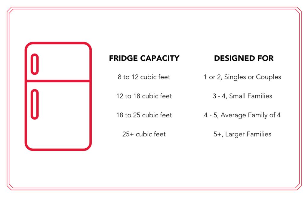 Refrigerator capacity versus family size